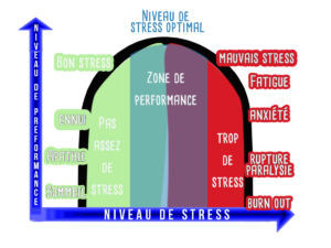 Stress théorie du U inversé